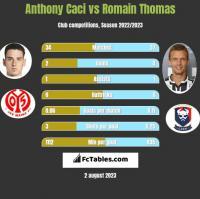 Anthony Caci vs Romain Thomas h2h player stats