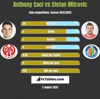 Anthony Caci vs Stefan Mitrovic h2h player stats