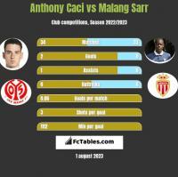 Anthony Caci vs Malang Sarr h2h player stats