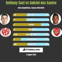 Anthony Caci vs Gabriel dos Santos h2h player stats