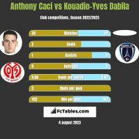 Anthony Caci vs Kouadio-Yves Dabila h2h player stats