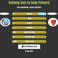 Anthony Caci vs Andy Pelmard h2h player stats
