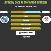 Anthony Caci vs Mohamed Simakan h2h player stats