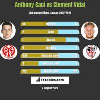 Anthony Caci vs Clement Vidal h2h player stats