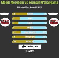 Mehdi Merghem vs Youssuf M'Changama h2h player stats
