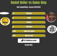 Rudolf Reiter vs Dame Diop h2h player stats