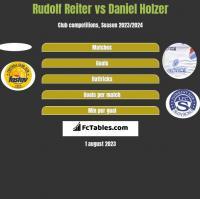 Rudolf Reiter vs Daniel Holzer h2h player stats