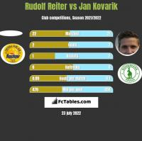 Rudolf Reiter vs Jan Kovarik h2h player stats