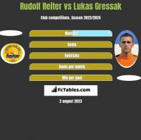 Rudolf Reiter vs Lukas Gressak h2h player stats