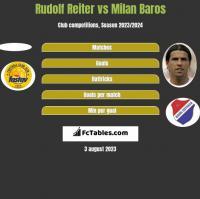 Rudolf Reiter vs Milan Baros h2h player stats