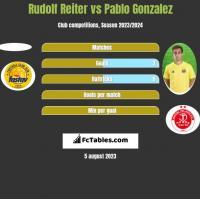 Rudolf Reiter vs Pablo Gonzalez h2h player stats