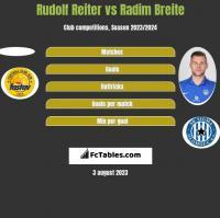 Rudolf Reiter vs Radim Breite h2h player stats