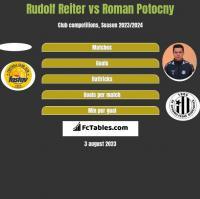 Rudolf Reiter vs Roman Potocny h2h player stats