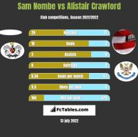 Sam Nombe vs Alistair Crawford h2h player stats