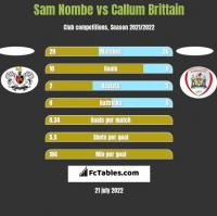 Sam Nombe vs Callum Brittain h2h player stats