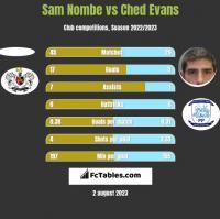 Sam Nombe vs Ched Evans h2h player stats