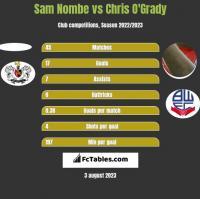 Sam Nombe vs Chris O'Grady h2h player stats