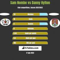 Sam Nombe vs Danny Hylton h2h player stats