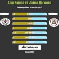 Sam Nombe vs James Norwood h2h player stats