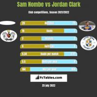 Sam Nombe vs Jordan Clark h2h player stats