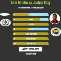 Sam Nombe vs Joshua King h2h player stats