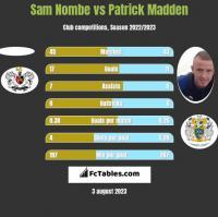 Sam Nombe vs Patrick Madden h2h player stats