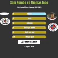 Sam Nombe vs Thomas Ince h2h player stats