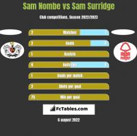 Sam Nombe vs Sam Surridge h2h player stats