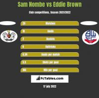 Sam Nombe vs Eddie Brown h2h player stats
