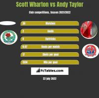 Scott Wharton vs Andy Taylor h2h player stats