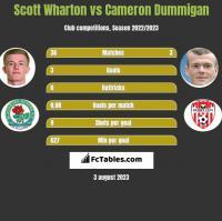 Scott Wharton vs Cameron Dummigan h2h player stats