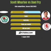 Scott Wharton vs Dael Fry h2h player stats