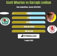Scott Wharton vs Darragh Lenihan h2h player stats