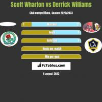 Scott Wharton vs Derrick Williams h2h player stats