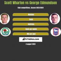 Scott Wharton vs George Edmundson h2h player stats