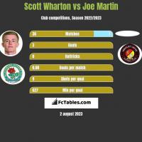 Scott Wharton vs Joe Martin h2h player stats