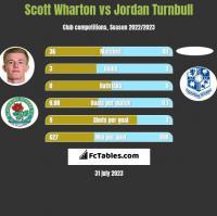 Scott Wharton vs Jordan Turnbull h2h player stats