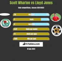 Scott Wharton vs Lloyd Jones h2h player stats