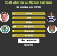 Scott Wharton vs Michael Harriman h2h player stats