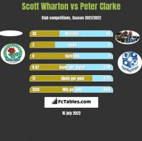 Scott Wharton vs Peter Clarke h2h player stats