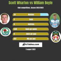 Scott Wharton vs William Boyle h2h player stats