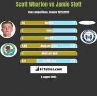 Scott Wharton vs Jamie Stott h2h player stats