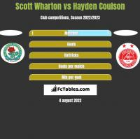 Scott Wharton vs Hayden Coulson h2h player stats