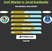 Scott Wharton vs Jarrad Branthwaite h2h player stats