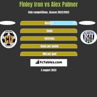 Finley Iron vs Alex Palmer h2h player stats