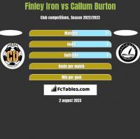 Finley Iron vs Callum Burton h2h player stats