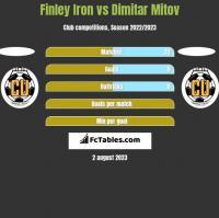 Finley Iron vs Dimitar Mitov h2h player stats