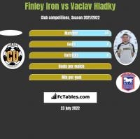 Finley Iron vs Vaclav Hladky h2h player stats
