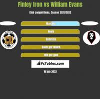 Finley Iron vs William Evans h2h player stats