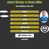 James Murphy vs Kenny Miller h2h player stats